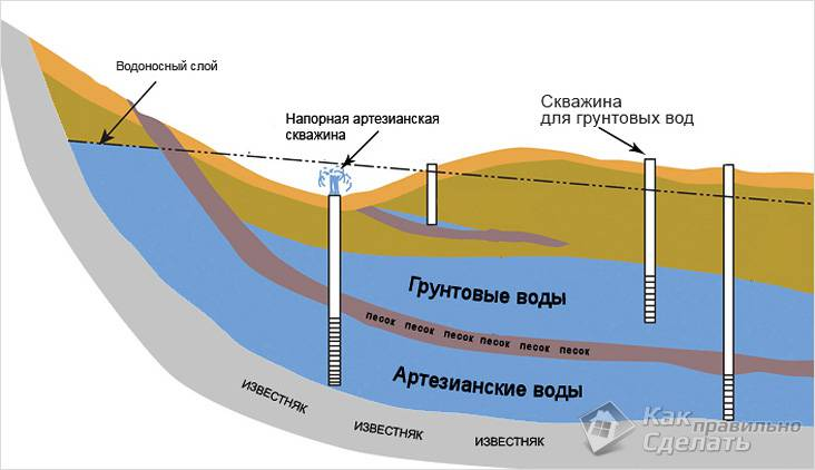 Как определить уровень грунтовых вод на участке