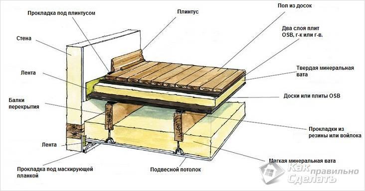 Как правильно сделать деревянное перекрытие