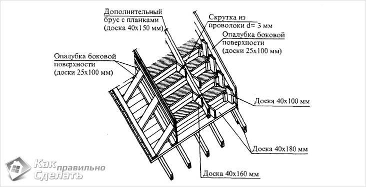 Как сделать бетонное крыльцо