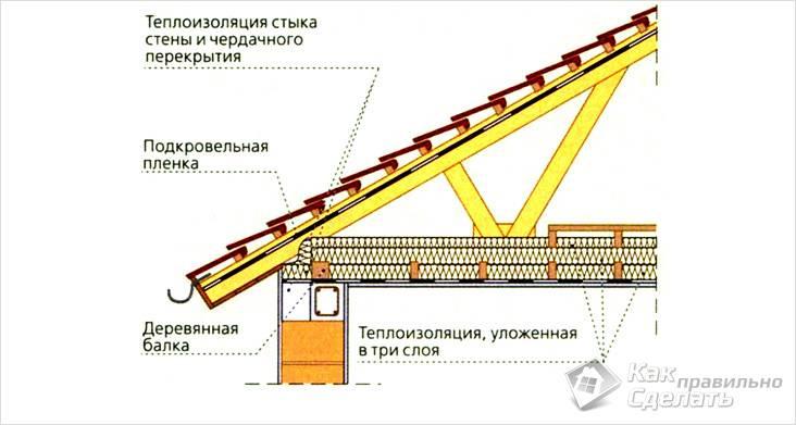 Как сделать черновой потолок