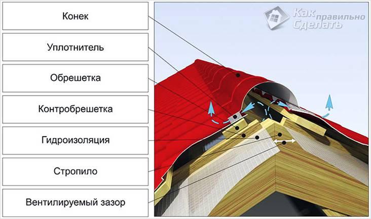 Как сделать конек на крыше
