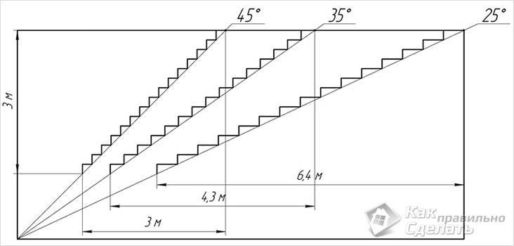 Как сделать опалубку для лестницы