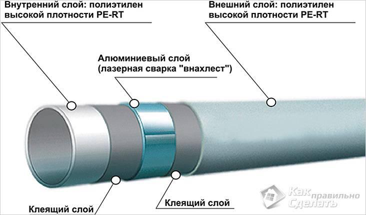 Как соединить металлопластиковые трубы