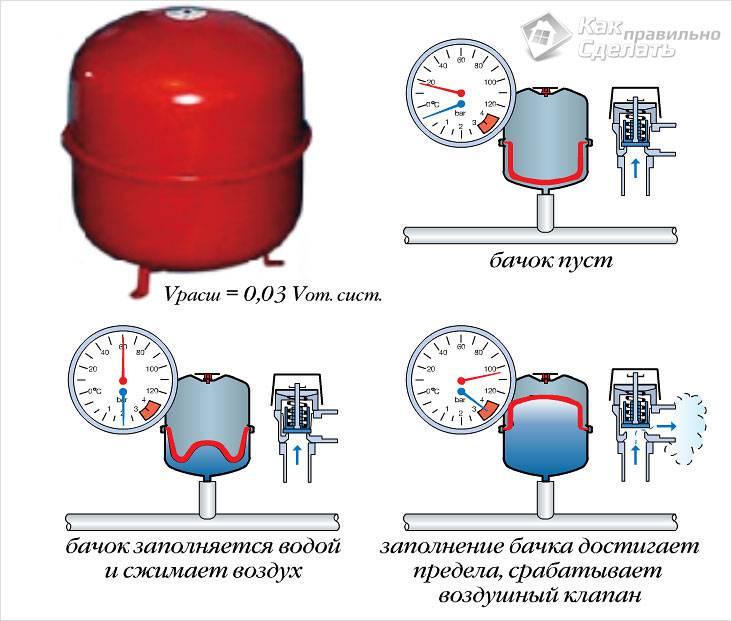 Как установить мембранный бак