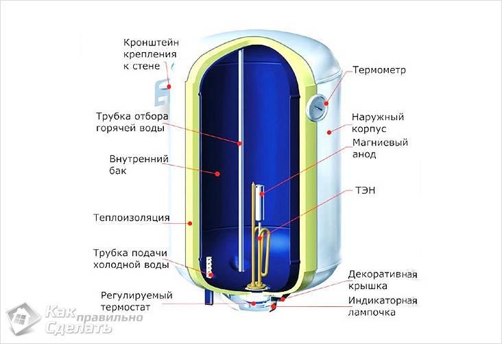 Как установить накопительный водонагреватель