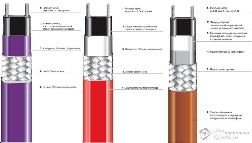 Как выбрать кабель для обогрева труб