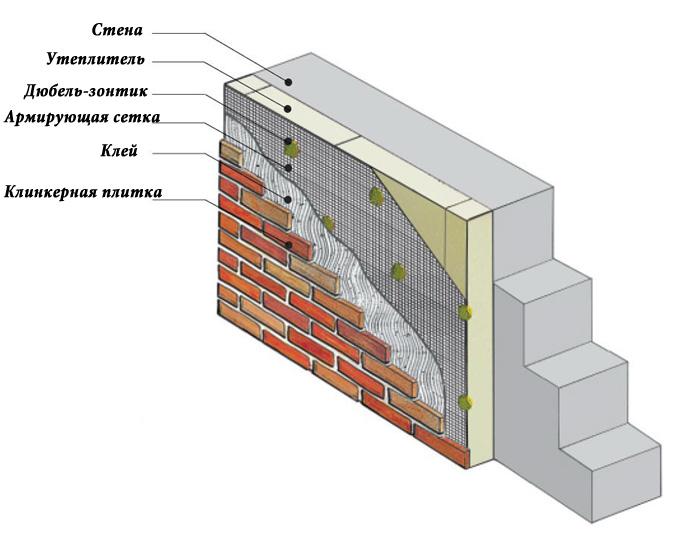 Оздоблення фасаду клінкерною плиткою