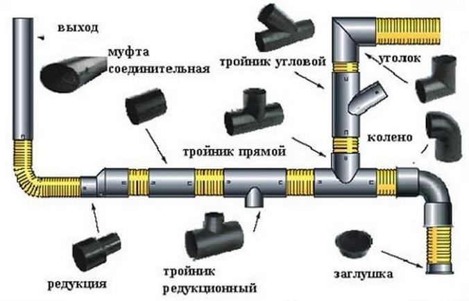 Труби для внутрішньої каналізації