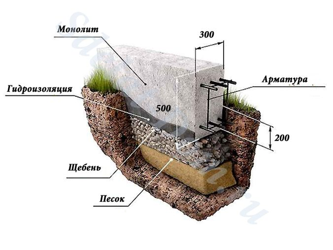 Види фундаментів застосовуються в будівництві