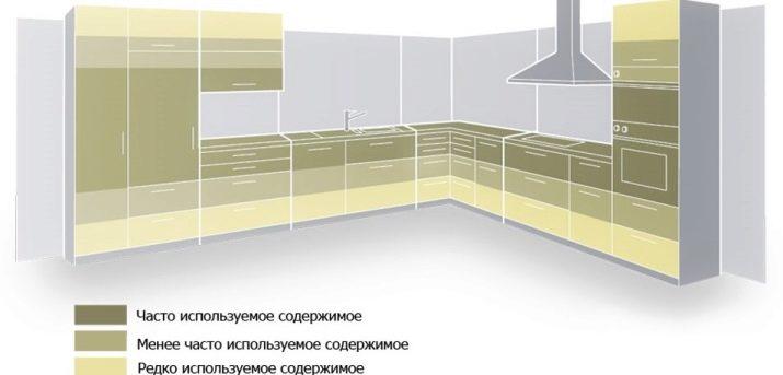 Розміри кухонних гарнітурів (30 фото): проекти гарнітурів зі стандартними розмірами, стандарт глибини і ширини кухні, нестандартні габарити меблів, параметри висоти і довжини